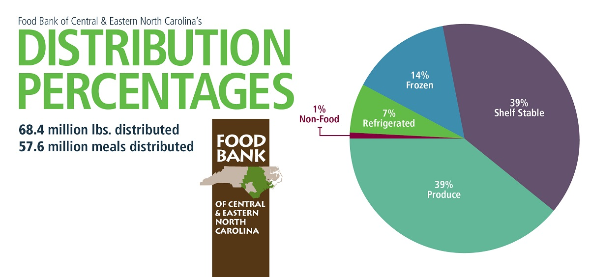 Food Distribution pie chart